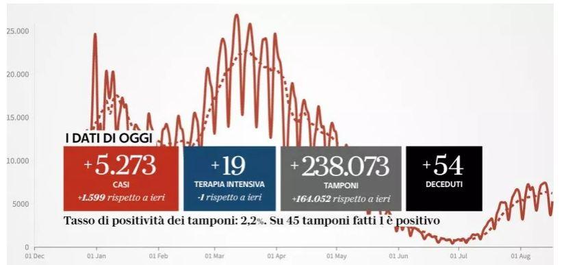 Covid 19 Italie